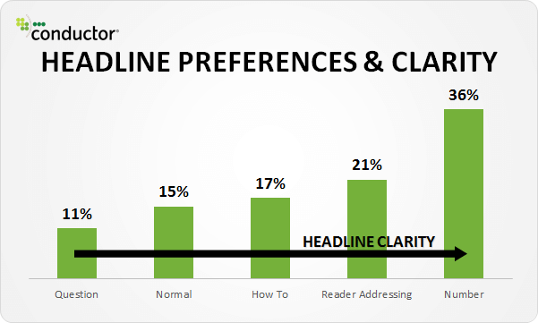 write facebook ad headlines without clickbait