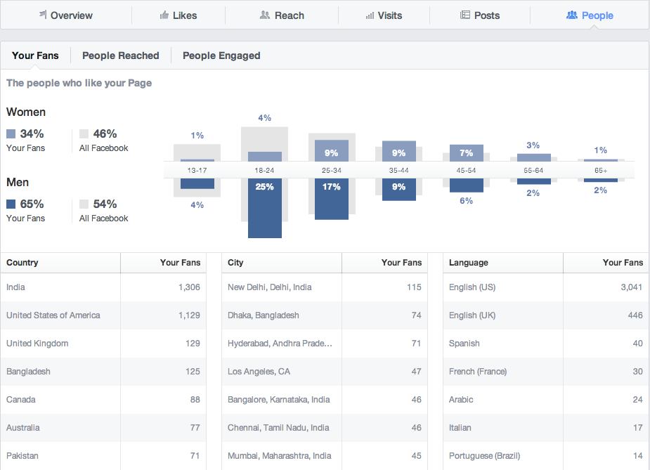 how to scale your Facebook ad agency